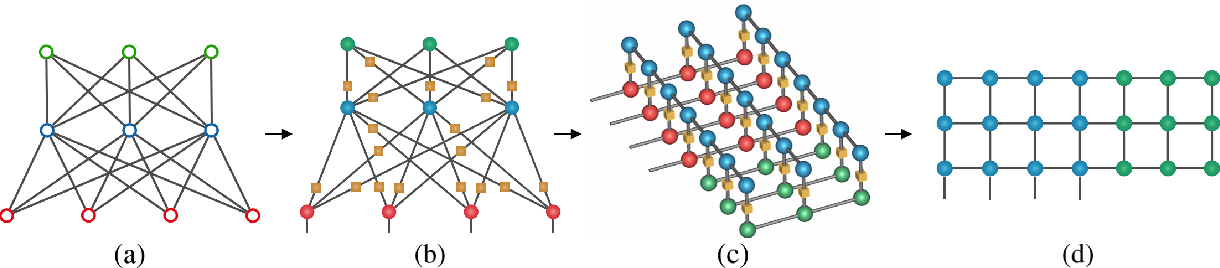 Figure 3 for Boltzmann machines as two-dimensional tensor networks
