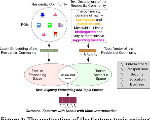 Figure 1 for Automated Feature-Topic Pairing: Aligning Semantic and Embedding Spaces in Spatial Representation Learning