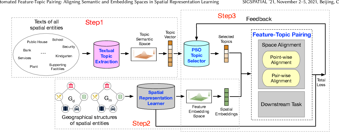 Figure 3 for Automated Feature-Topic Pairing: Aligning Semantic and Embedding Spaces in Spatial Representation Learning