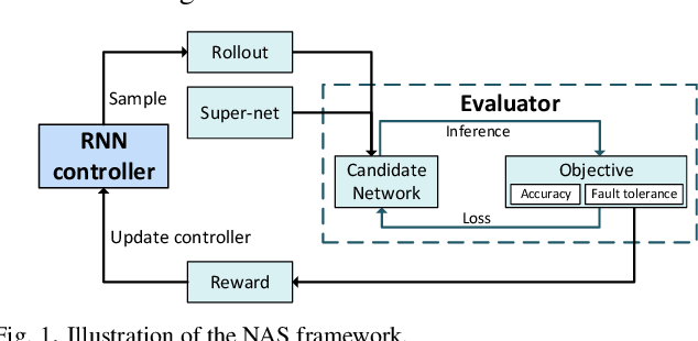 Figure 1 for FTT-NAS: Discovering Fault-Tolerant Neural Architecture