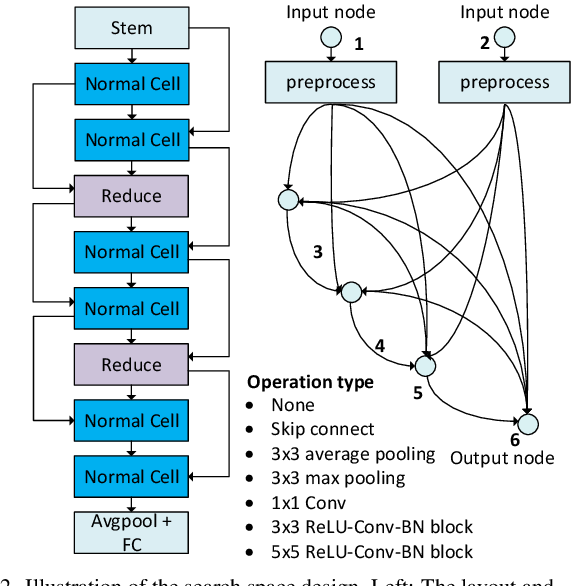 Figure 2 for FTT-NAS: Discovering Fault-Tolerant Neural Architecture