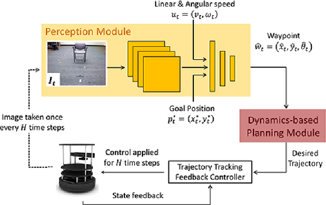 Figure 2 for Visual Navigation Among Humans with Optimal Control as a Supervisor
