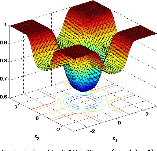 Figure 1 for Generalized Correntropy for Robust Adaptive Filtering