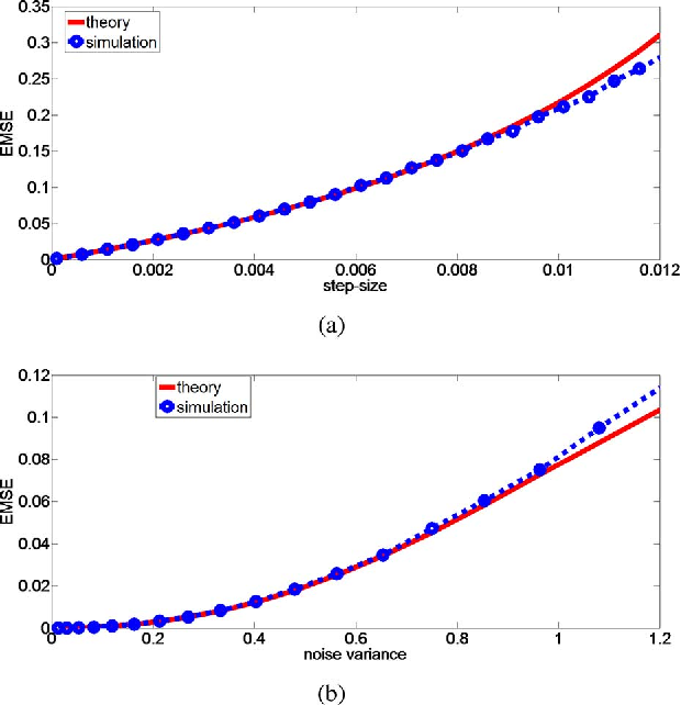 Figure 3 for Generalized Correntropy for Robust Adaptive Filtering