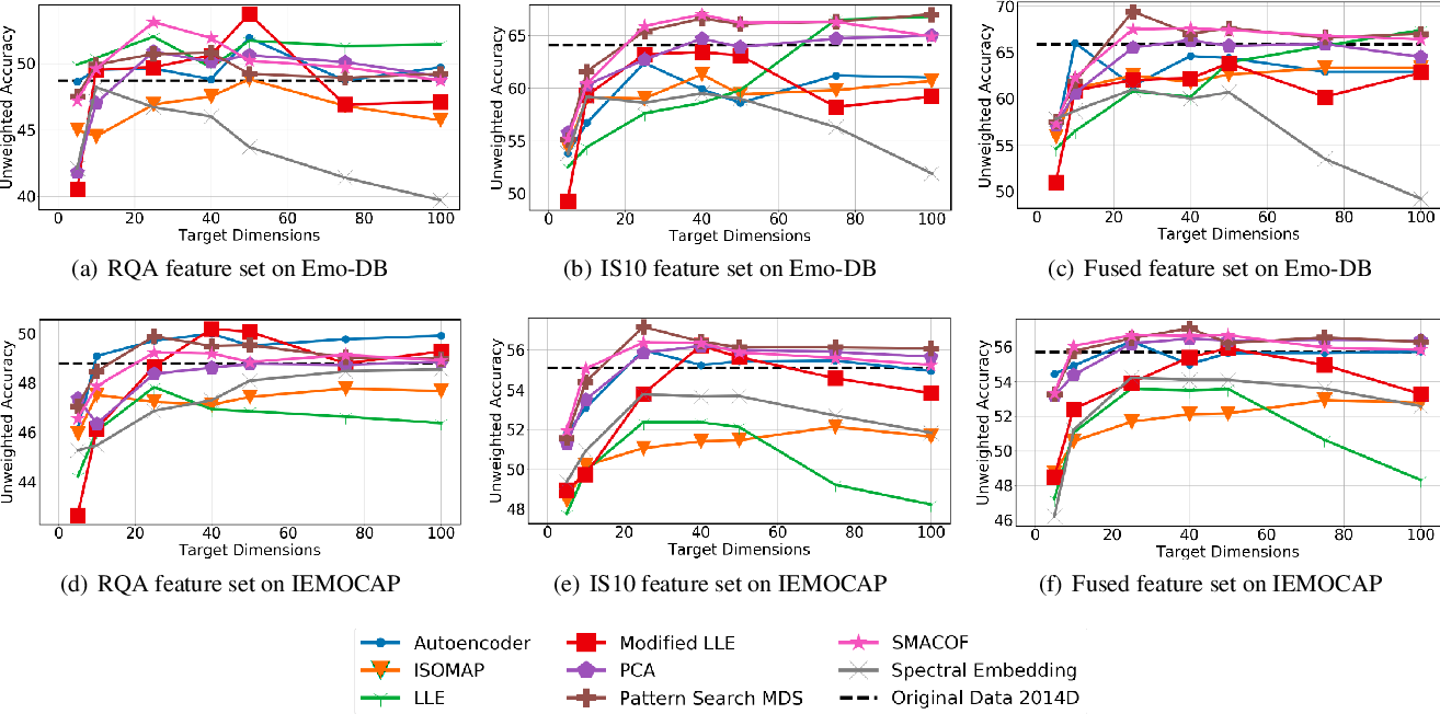 Figure 1 for Unsupervised low-rank representations for speech emotion recognition