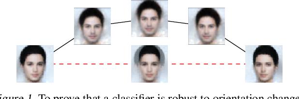 Figure 1 for Robustness Certification of Generative Models