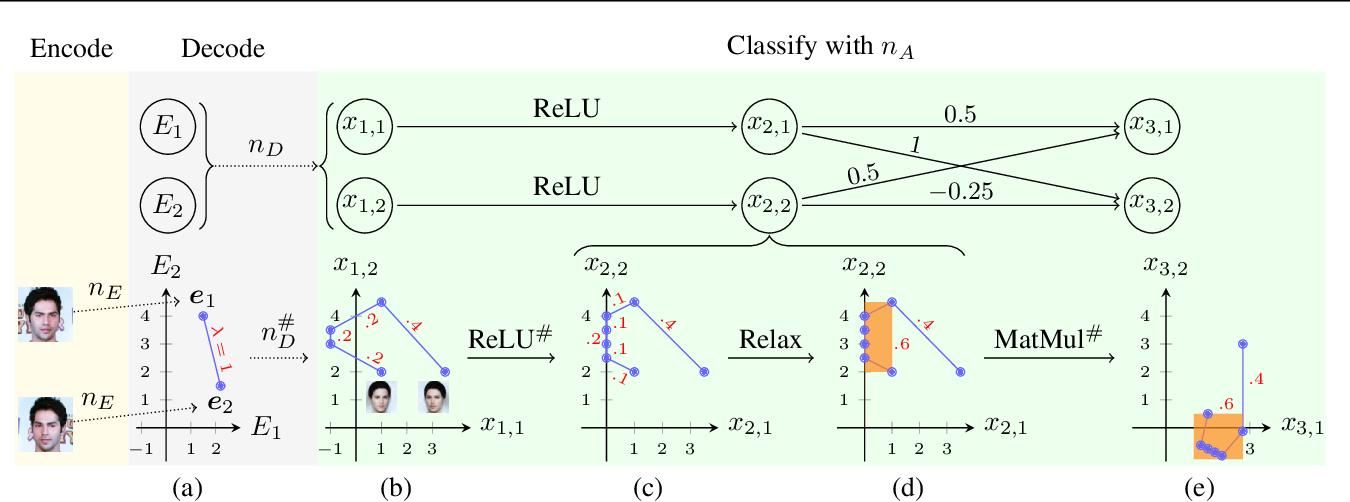 Figure 2 for Robustness Certification of Generative Models