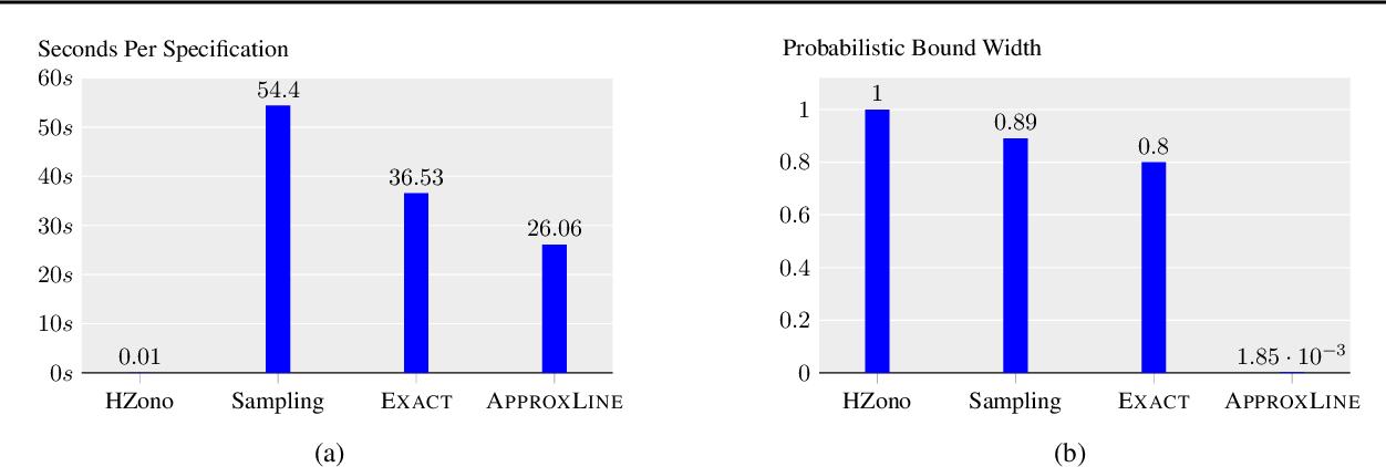 Figure 3 for Robustness Certification of Generative Models