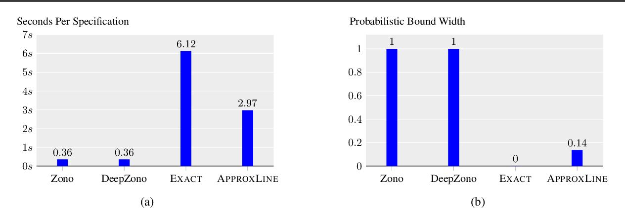 Figure 4 for Robustness Certification of Generative Models