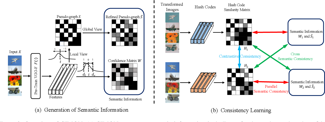 Figure 3 for CIMON: Towards High-quality Hash Codes