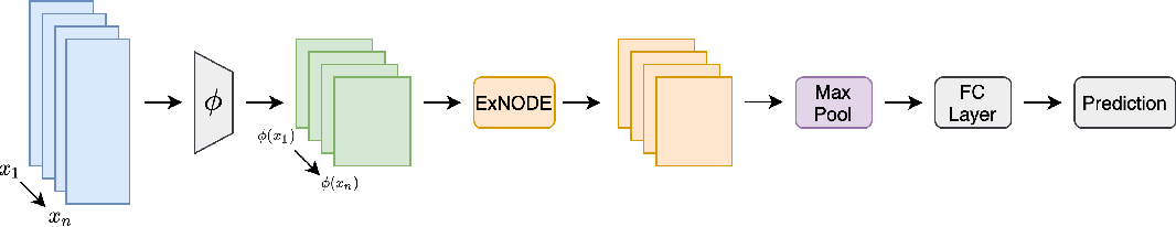 Figure 1 for Exchangeable Neural ODE for Set Modeling
