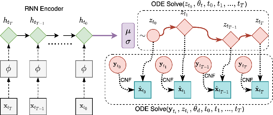 Figure 3 for Exchangeable Neural ODE for Set Modeling