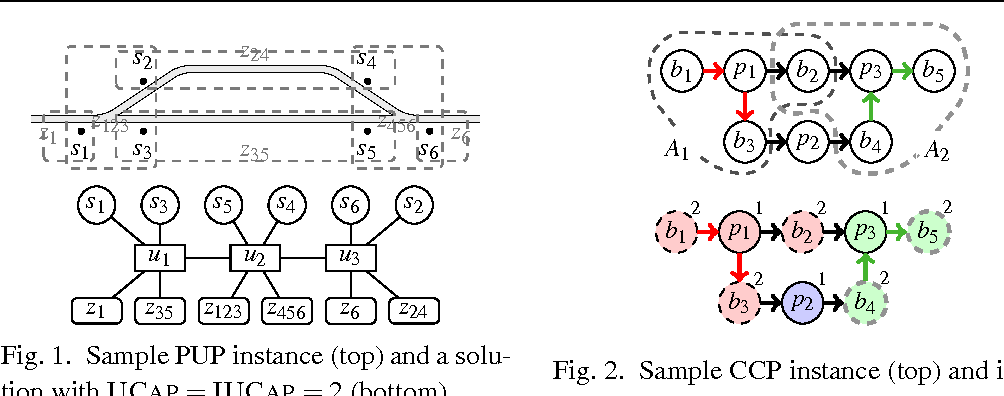 Figure 1 for Combining Answer Set Programming and Domain Heuristics for Solving Hard Industrial Problems (Application Paper)