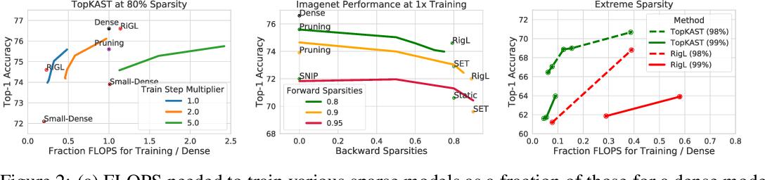 Figure 3 for Top-KAST: Top-K Always Sparse Training