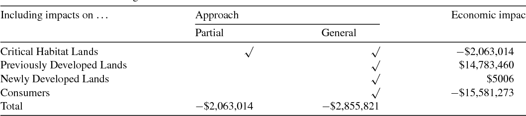 Table 3 Partial vs. general equilibrium impacts of baseline critical habitat designation: the designation of π/2 radians of critical habitat at 32 miles from the region's center
