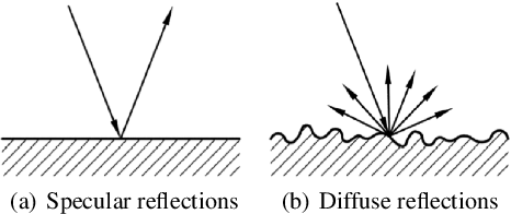 Figure 1 for Improving Reverberant Speech Training Using Diffuse Acoustic Simulation