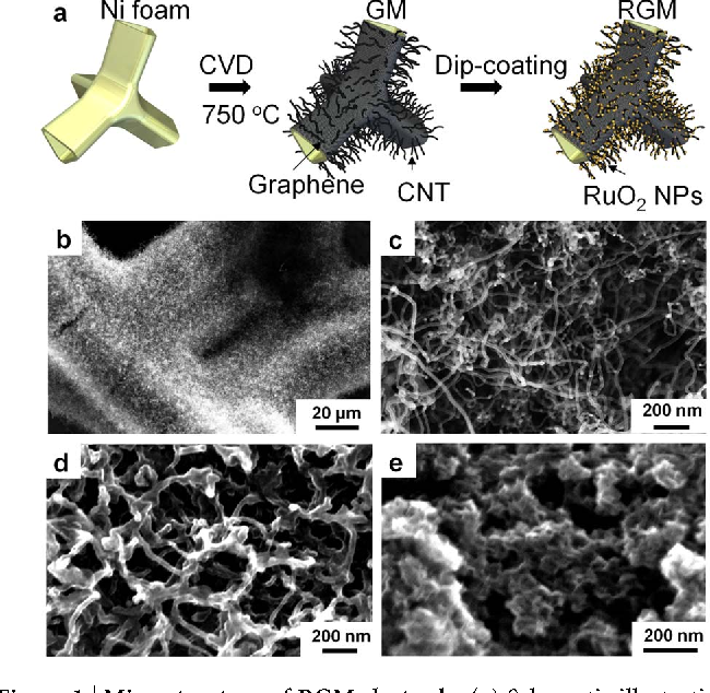 Figure 1 | Microstructure of RGM electrode. (a) Schematic illustration of the preparation process of RGM nanostructure foam. SEM images of (b–c) as-grown GM foam (d) Lightly loaded RGM, and (e) heavily loaded RGM.