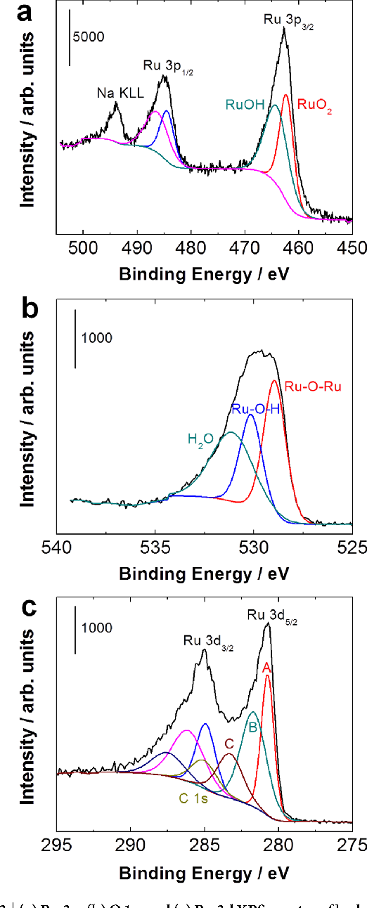 Figure 3 | (a) Ru 3p, (b) O 1s, and (c) Ru 3dXPS spectra of hydrous RuO2.