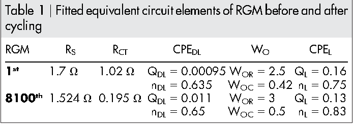 Table 1 | Fitted equivalent circuit elements of RGM before and after cycling