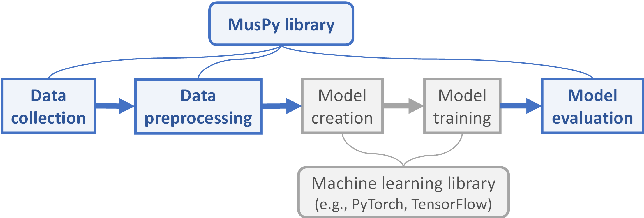 Figure 1 for MusPy: A Toolkit for Symbolic Music Generation