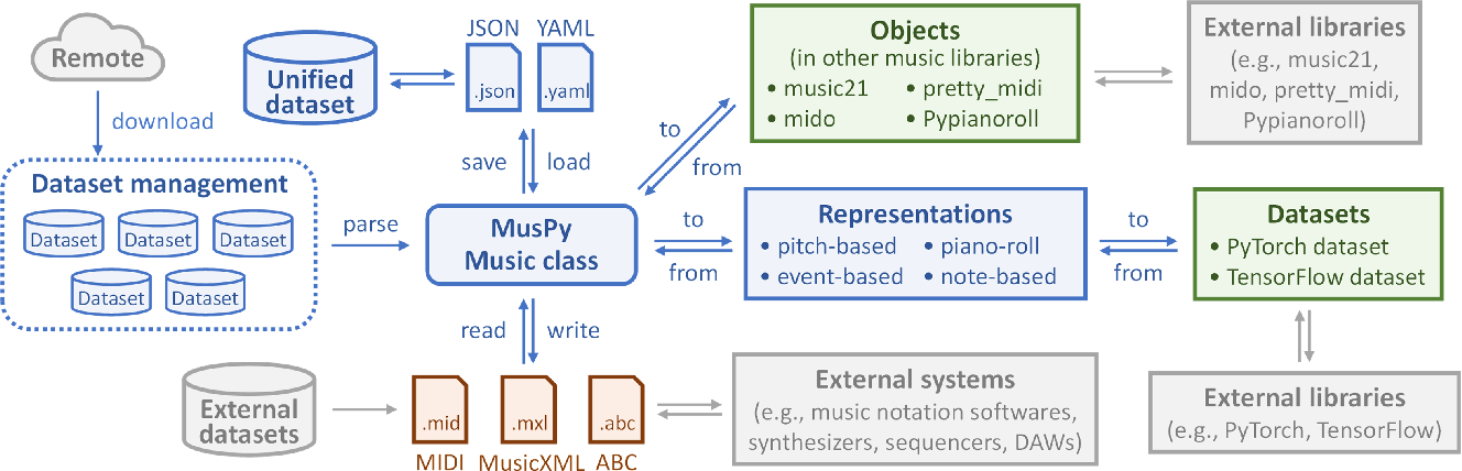 Figure 3 for MusPy: A Toolkit for Symbolic Music Generation