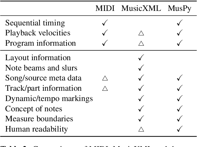 Figure 4 for MusPy: A Toolkit for Symbolic Music Generation