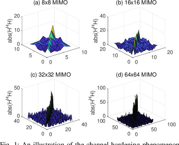 Figure 1 for Learned Conjugate Gradient Descent Network for Massive MIMO Detection