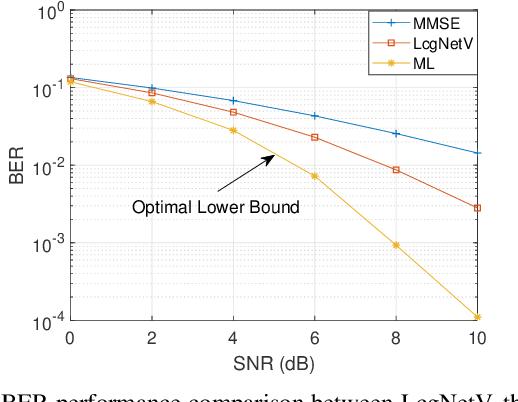 Figure 2 for Learned Conjugate Gradient Descent Network for Massive MIMO Detection