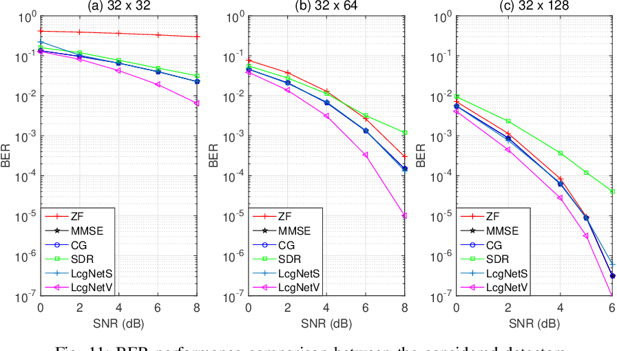 Figure 3 for Learned Conjugate Gradient Descent Network for Massive MIMO Detection