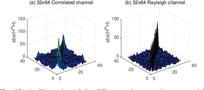 Figure 4 for Learned Conjugate Gradient Descent Network for Massive MIMO Detection