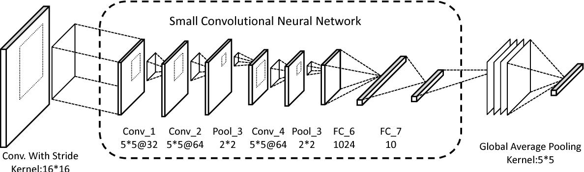 Figure 1 for Convolutional Neural Networks In Convolution