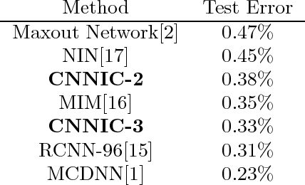 Figure 4 for Convolutional Neural Networks In Convolution