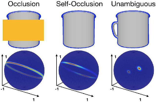 Figure 1 for Explaining the Ambiguity of Object Detection and 6D Pose from Visual Data