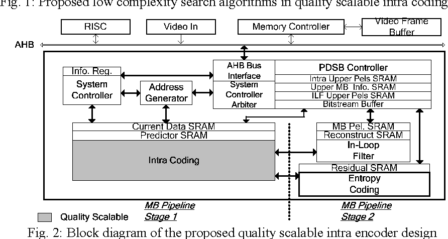figure 2 from a quality scalable h 264 avc baseline intra encoder rh semanticscholar org