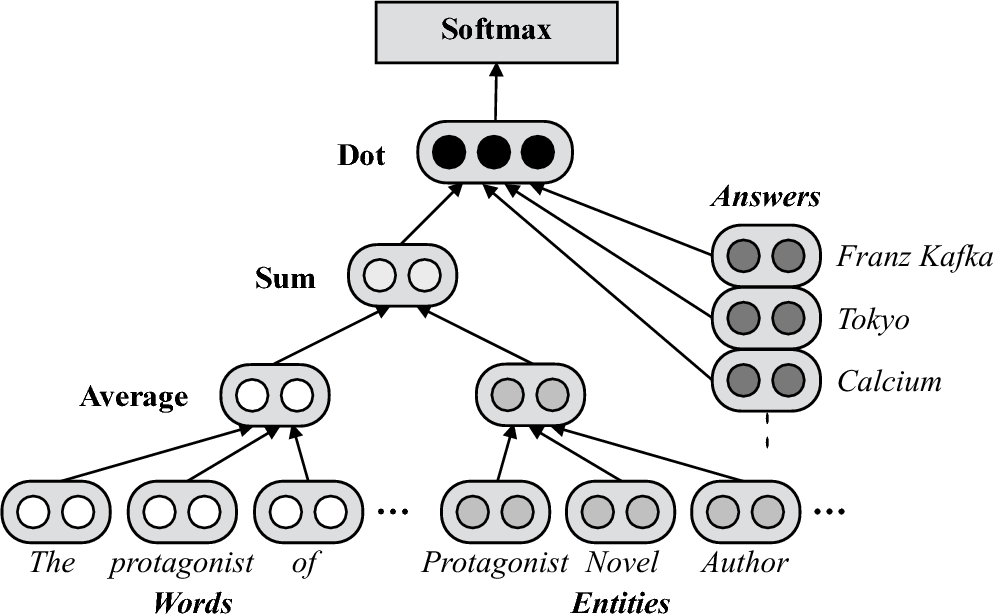 Figure 2 for Studio Ousia's Quiz Bowl Question Answering System