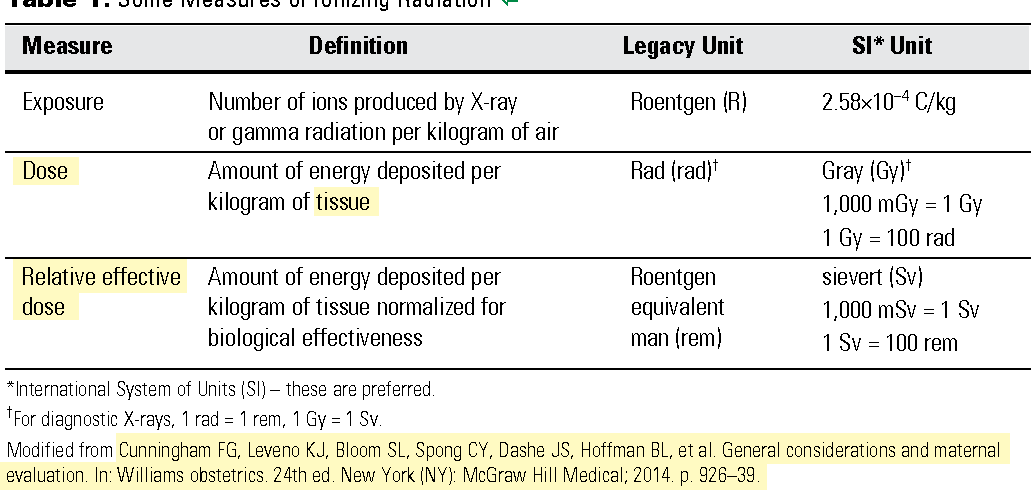 Table 1 from Guidelines for Diagnostic Imaging During