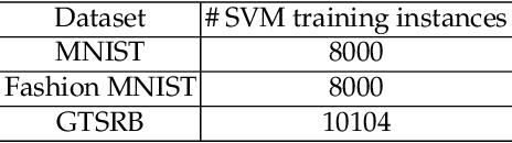 Figure 4 for Online Defense of Trojaned Models using Misattributions
