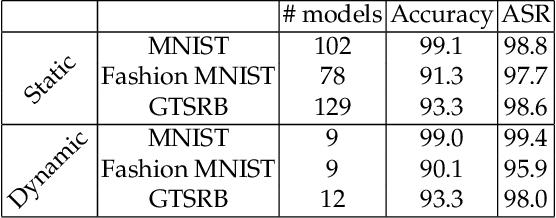 Figure 2 for Online Defense of Trojaned Models using Misattributions
