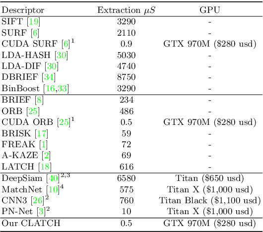 Figure 1 for The CUDA LATCH Binary Descriptor: Because Sometimes Faster Means Better