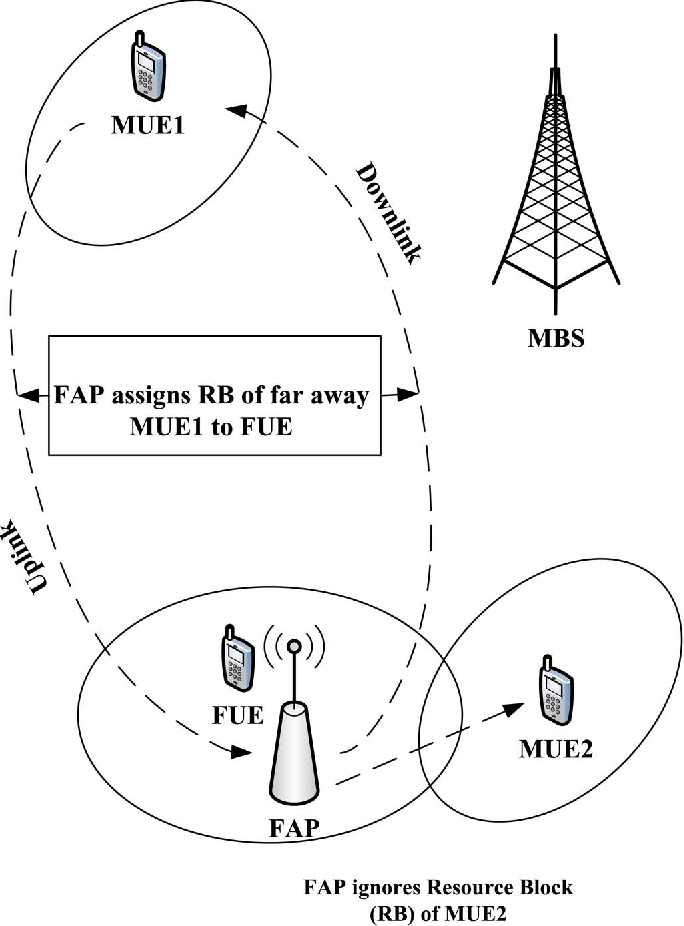 Interference Mitigation In Cognitive Radio Based Femtocells