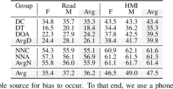 Figure 3 for Quantifying Bias in Automatic Speech Recognition