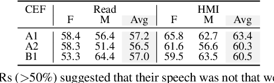 Figure 4 for Quantifying Bias in Automatic Speech Recognition