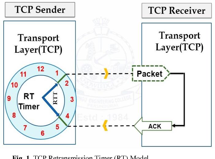 Figure 1 from Multi sample retransmission timeout (RTO
