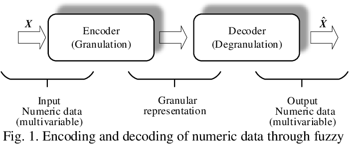 Figure 1 for Augmentation of the Reconstruction Performance of Fuzzy C-Means with an Optimized Fuzzification Factor Vector