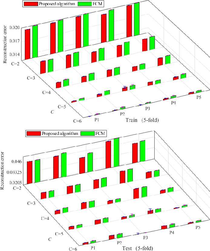 Figure 3 for Augmentation of the Reconstruction Performance of Fuzzy C-Means with an Optimized Fuzzification Factor Vector