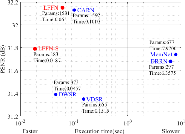 Figure 1 for Lightweight Feature Fusion Network for Single Image Super-Resolution