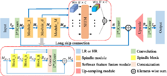 Figure 2 for Lightweight Feature Fusion Network for Single Image Super-Resolution