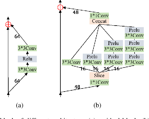 Figure 3 for Lightweight Feature Fusion Network for Single Image Super-Resolution