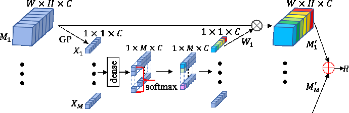 Figure 4 for Lightweight Feature Fusion Network for Single Image Super-Resolution