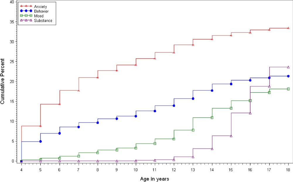 """FIGURE 1 Cumulative lifetime prevalence of major classes of DSM-IV disorders among adolescents (N """" 10,123)."""